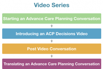 Product Update: Advance Care Planning Training Modules for Clinicians